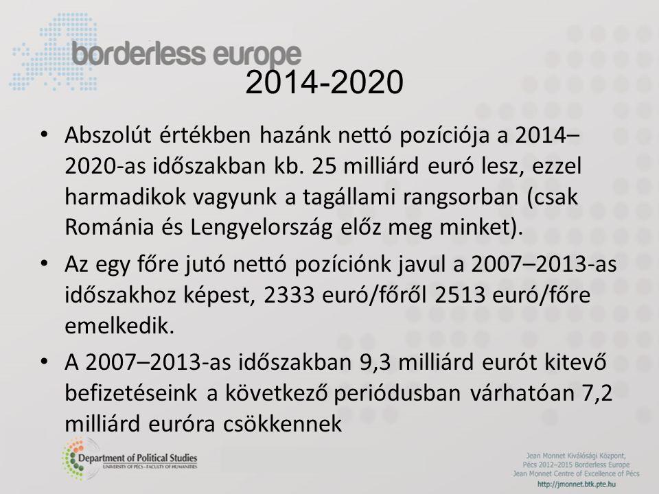 2014-2020 Abszolút értékben hazánk nettó pozíciója a 2014– 2020-as időszakban kb.