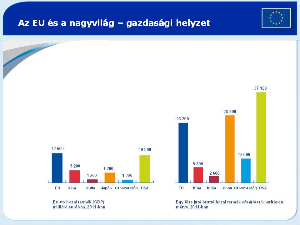 GDP /fő 201 3 -ben – EU átlag 100%