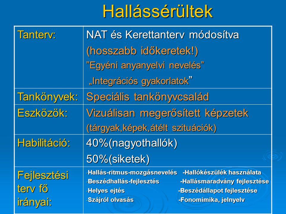 """Hallássérültek Tanterv: NAT és Kerettanterv módosítva (hosszabb időkeretek!) Egyéni anyanyelvi nevelés """"Integrációs gyakorlatok """"Integrációs gyakorlatok Tankönyvek: Speciális tankönyvcsalád Eszközök: Vizuálisan megerősített képzetek (tárgyak,képek,átélt szituációk) Habilitáció:40%(nagyothallók)50%(siketek) Fejlesztési terv fő irányai: - Hallás-ritmus-mozgásnevelés -Hallókészülék használata - Beszédhallás-fejlesztés -Hallásmaradvány fejlesztése - Helyes ejtés -Beszédállapot fejlesztése - Szájról olvasás -Fonomimika, jelnyelv"""