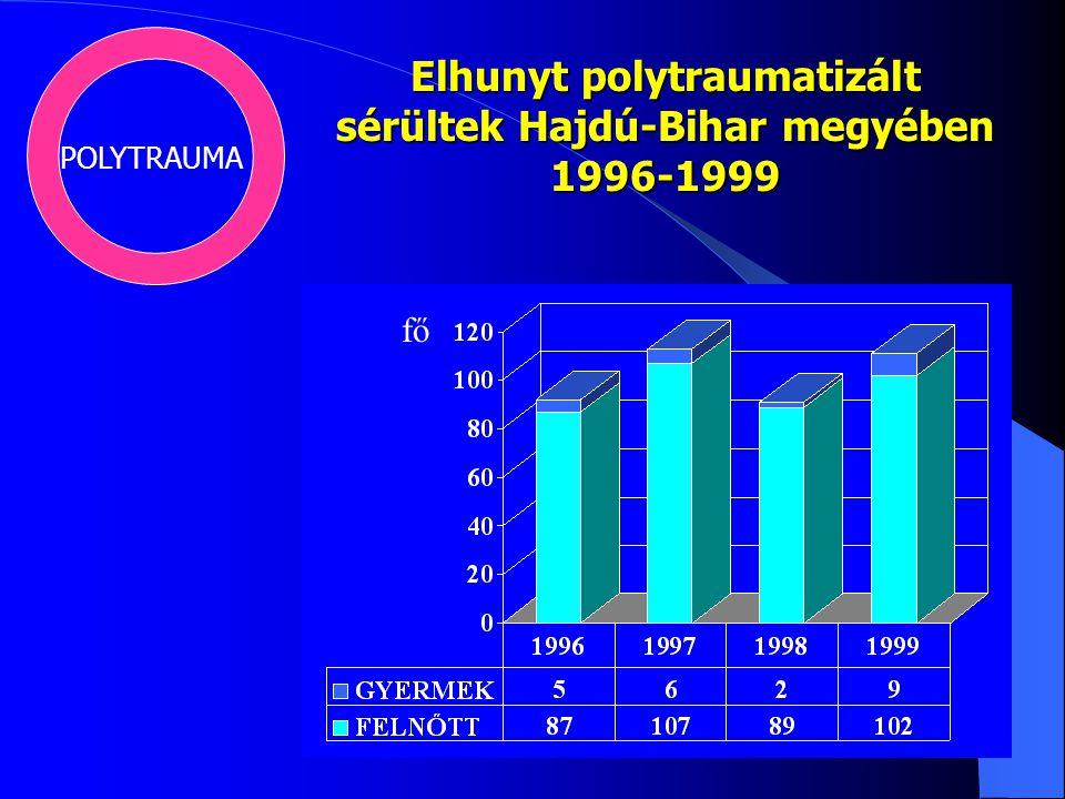 POLYTRAUMA Elhunyt polytraumatizált sérültek Hajdú-Bihar megyében 1996-1999 fő