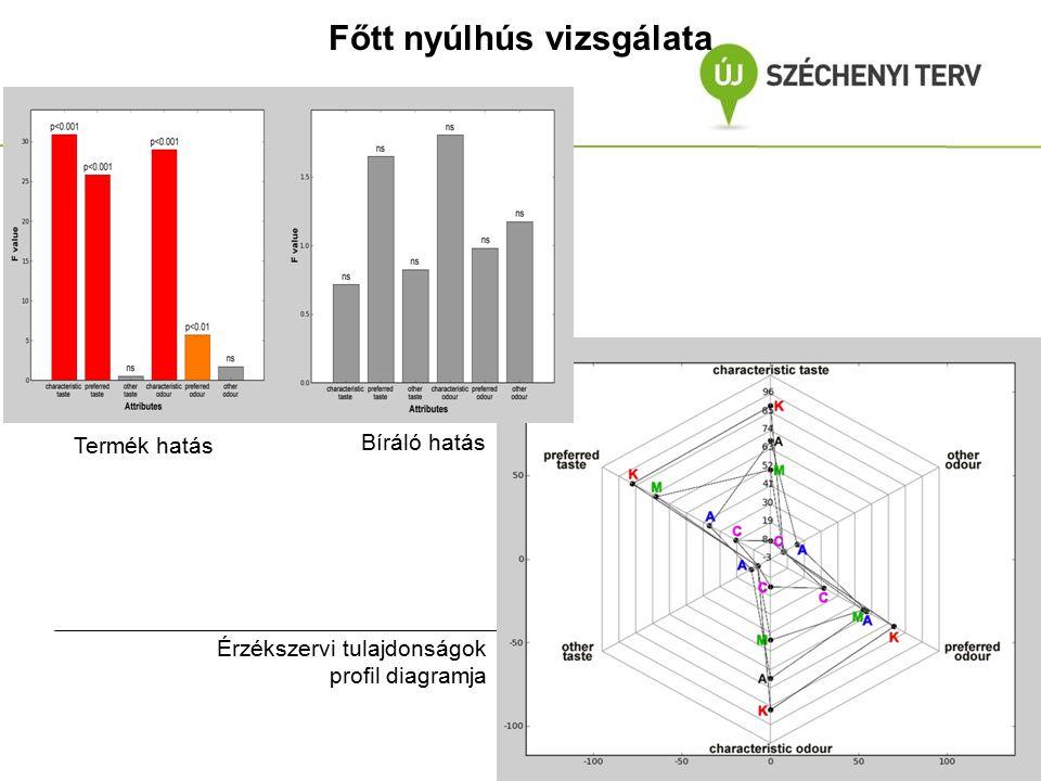 Főtt nyúlhús vizsgálata Termék hatás Bíráló hatás Érzékszervi tulajdonságok profil diagramja