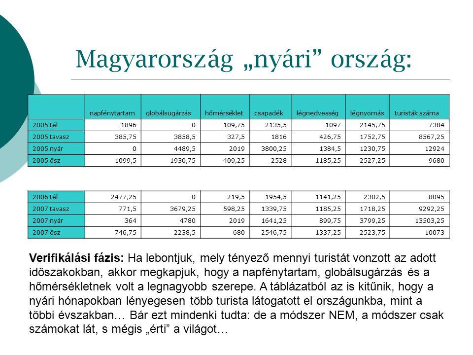 """Magyarország """"nyári ország: napfénytartamglobálsugárzáshőmérsékletcsapadéklégnedvességlégnyomásturisták száma 2005 tél18960109,752135,510972145,757384 2005 tavasz385,753858,5327,51816426,751752,758567,25 2005 nyár04489,520193800,251384,51230,7512924 2005 ősz1099,51930,75409,2525281185,252527,259680 2006 tél2477,250219,51954,51141,252302,58095 2007 tavasz771,53679,25598,251339,751185,251718,259292,25 2007 nyár364478020191641,25899,753799,2513503,25 2007 ősz746,752238,56802546,751337,252523,7510073 Verifikálási fázis: Ha lebontjuk, mely tényező mennyi turistát vonzott az adott időszakokban, akkor megkapjuk, hogy a napfénytartam, globálsugárzás és a hőmérsékletnek volt a legnagyobb szerepe."""
