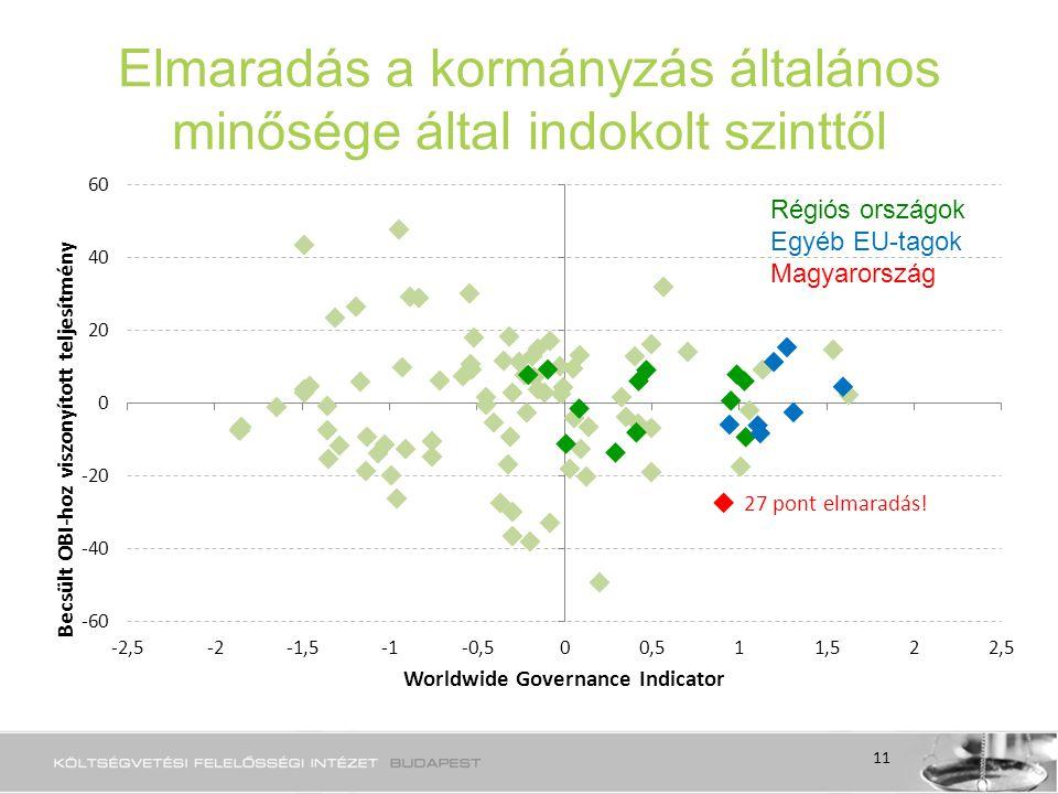 Elmaradás a kormányzás általános minősége által indokolt szinttől Régiós országok Egyéb EU-tagok Magyarország 11