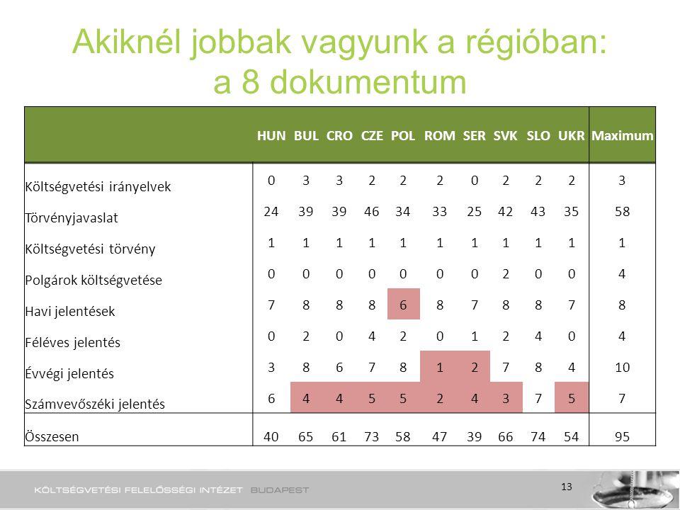 Akiknél jobbak vagyunk a régióban: a 8 dokumentum HUNBULCROCZEPOLROMSERSVKSLOUKRMaximum Költségvetési irányelvek 03322202223 Törvényjavaslat 2439 4634332542433558 Költségvetési törvény 11111111111 Polgárok költségvetése 00000002004 Havi jelentések 78886878878 Féléves jelentés 02042012404 Évvégi jelentés 386781278410 Számvevőszéki jelentés 64455243757 Összesen4065617358473966745495 13