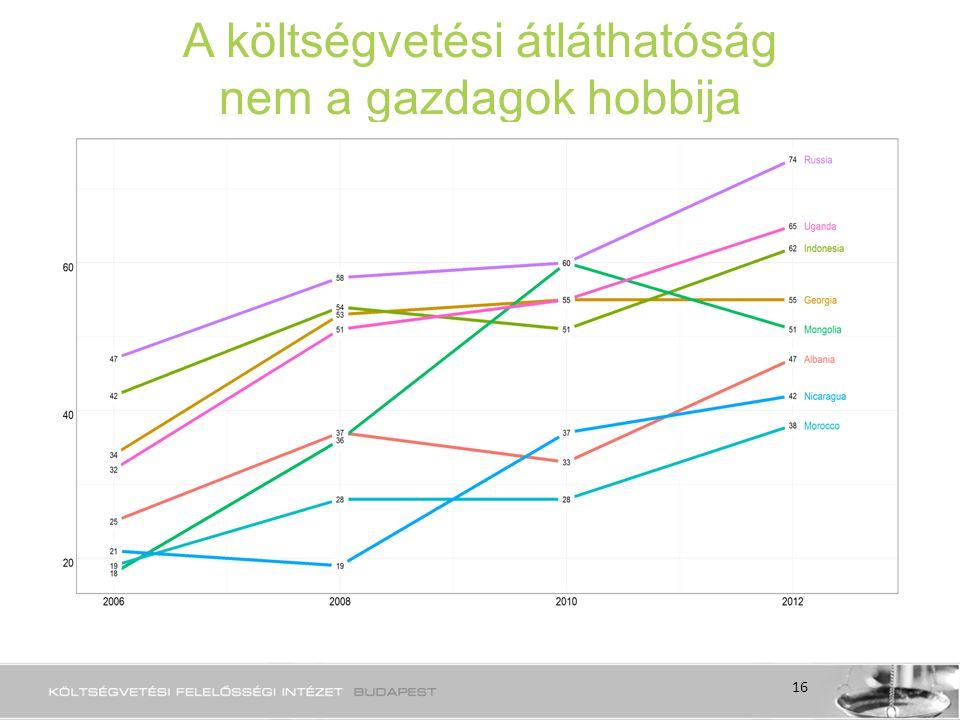 A költségvetési átláthatóság nem a gazdagok hobbija 16