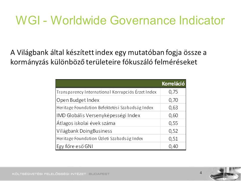 WGI - Worldwide Governance Indicator A Világbank által készített index egy mutatóban fogja össze a kormányzás különböző területeire fókuszáló felméréseket 4