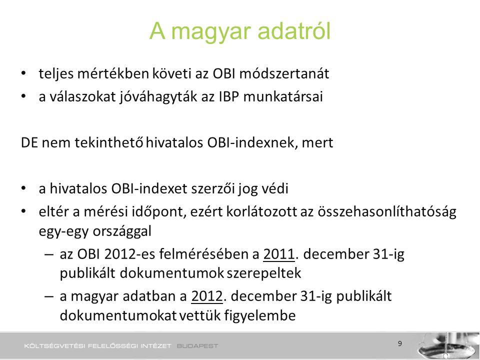 A magyar adatról teljes mértékben követi az OBI módszertanát a válaszokat jóváhagyták az IBP munkatársai DE nem tekinthető hivatalos OBI-indexnek, mert a hivatalos OBI-indexet szerzői jog védi eltér a mérési időpont, ezért korlátozott az összehasonlíthatóság egy-egy országgal – az OBI 2012-es felmérésében a 2011.