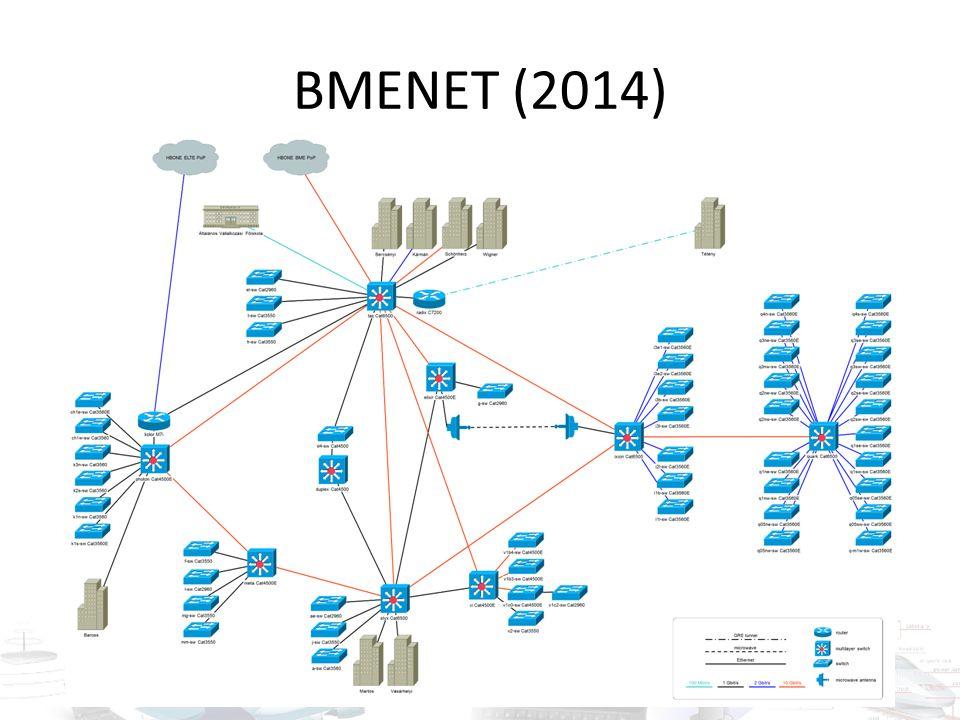 BMENET (2014)
