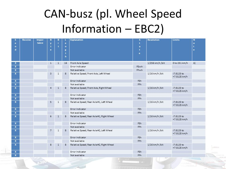 CAN-busz (pl.