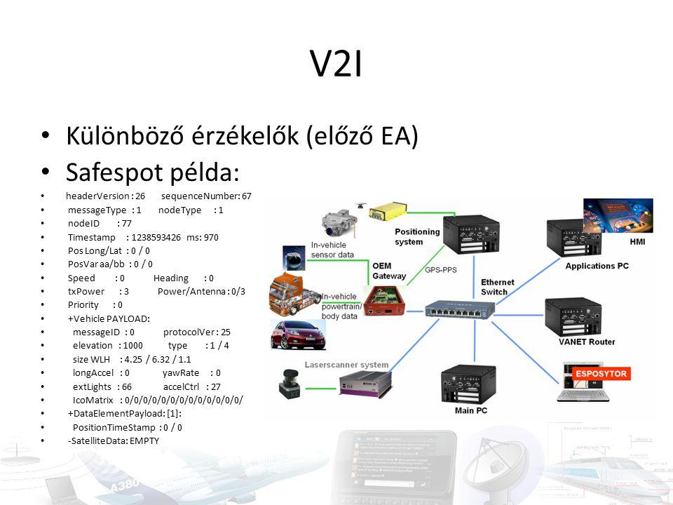 V2I Különböző érzékelők (előző EA) Safespot példa: headerVersion : 26 sequenceNumber: 67 messageType : 1 nodeType : 1 nodeID : 77 Timestamp : 1238593426 ms: 970 Pos Long/Lat : 0 / 0 PosVar aa/bb : 0 / 0 Speed : 0 Heading : 0 txPower : 3 Power/Antenna : 0/3 Priority : 0 +Vehicle PAYLOAD: messageID : 0 protocolVer : 25 elevation : 1000 type : 1 / 4 size WLH : 4.25 / 6.32 / 1.1 longAccel : 0 yawRate : 0 extLights : 66 accelCtrl : 27 IcoMatrix : 0/0/0/0/0/0/0/0/0/0/0/0/0/ +DataElementPayload: [1]: PositionTimeStamp : 0 / 0 -SatelliteData: EMPTY