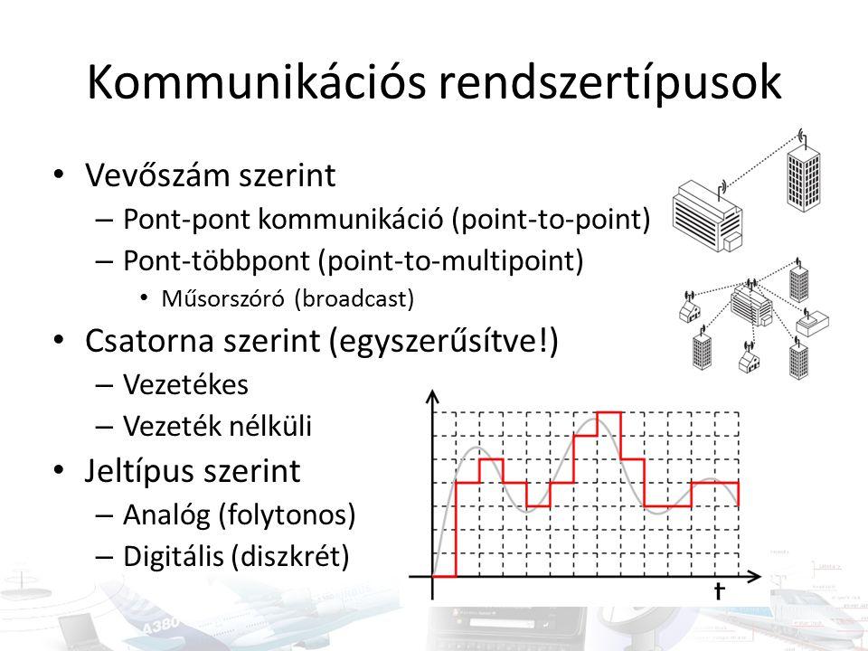 Kommunikációs rendszertípusok Vevőszám szerint – Pont-pont kommunikáció (point-to-point) – Pont-többpont (point-to-multipoint) Műsorszóró (broadcast) Csatorna szerint (egyszerűsítve!) – Vezetékes – Vezeték nélküli Jeltípus szerint – Analóg (folytonos) – Digitális (diszkrét)