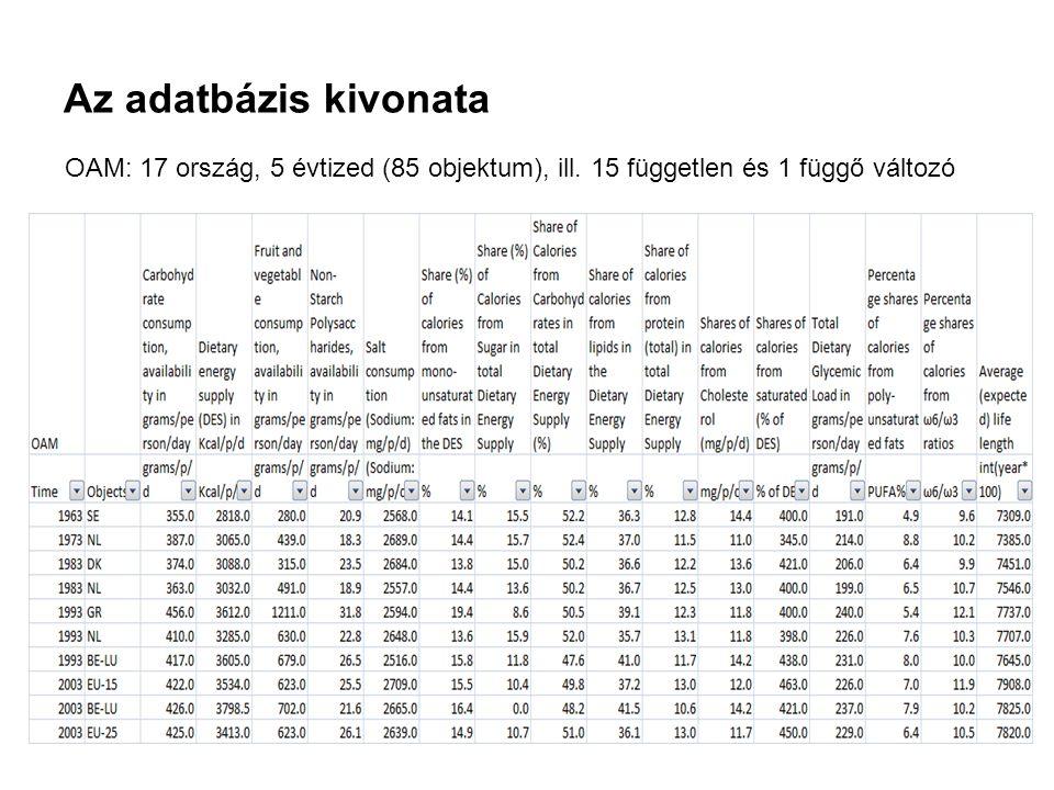 Az adatbázis kivonata OAM: 17 ország, 5 évtized (85 objektum), ill. 15 független és 1 függő változó INNOCSEKK 156/2006