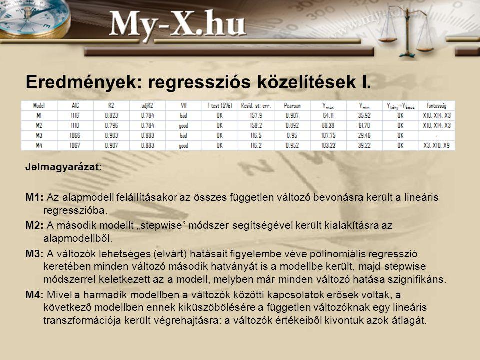 Eredmények: regressziós közelítések I. Jelmagyarázat: M1: Az alapmodell felállításakor az összes független változó bevonásra került a lineáris regress