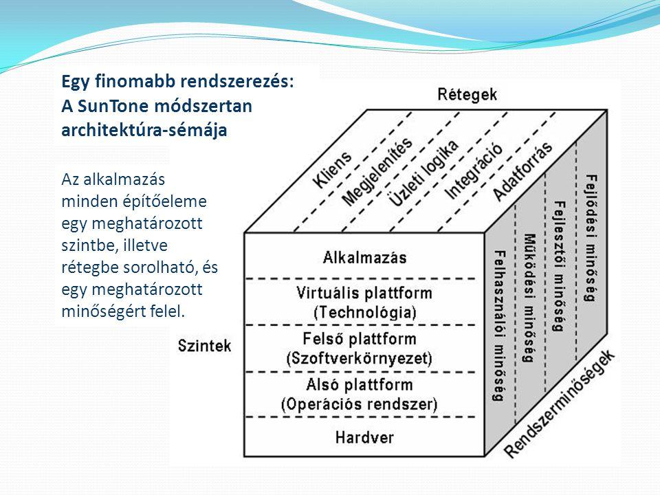 Egy finomabb rendszerezés: A SunTone módszertan architektúra-sémája Az alkalmazás minden építőeleme egy meghatározott szintbe, illetve rétegbe sorolha