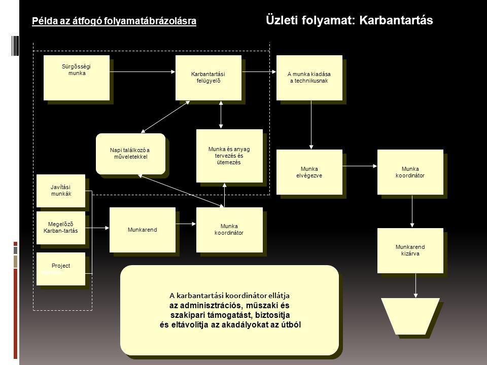 Példa az átfogó folyamatábrázolásra Üzleti folyamat: Karbantartás Sürgősségi munka Sürgősségi munka Karbantartási felügyelő Karbantartási felügyelő A