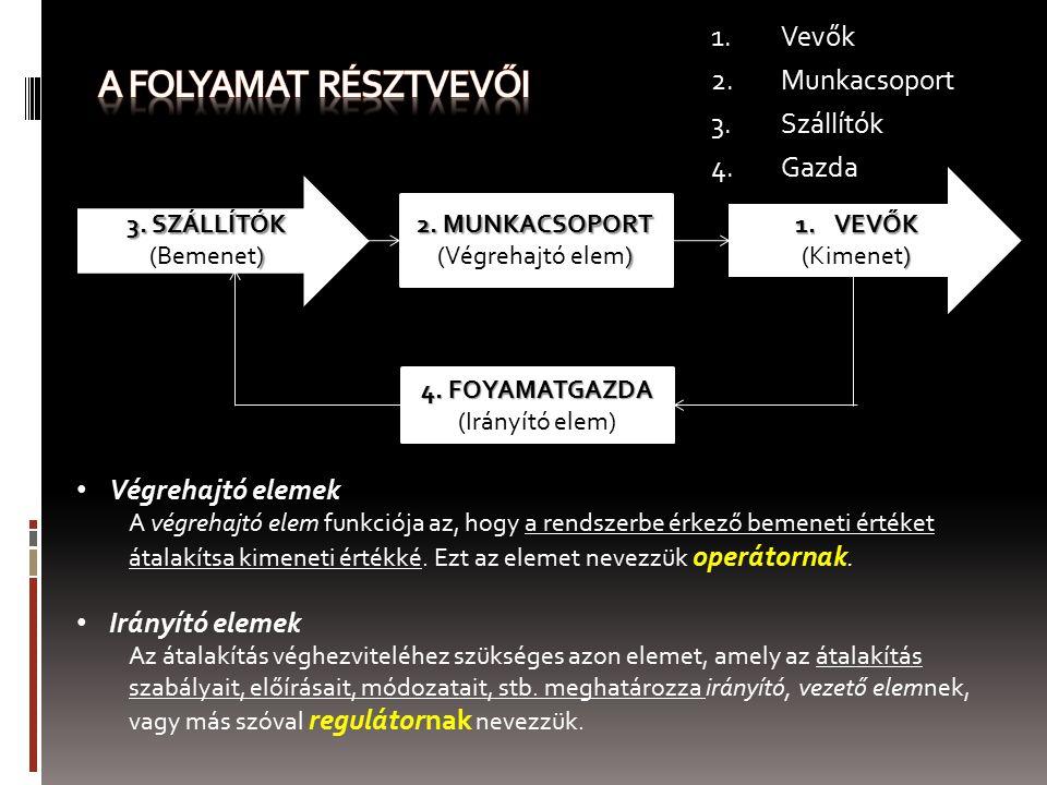1.Vevők 2.Munkacsoport 3.Szállítók 4.Gazda 2. MUNKACSOPORT ) (Végrehajtó elem) 4. FOYAMATGAZDA (Irányító elem) 3. SZÁLLÍTÓK ) (Bemenet) 1.VEVŐK ) (Kim