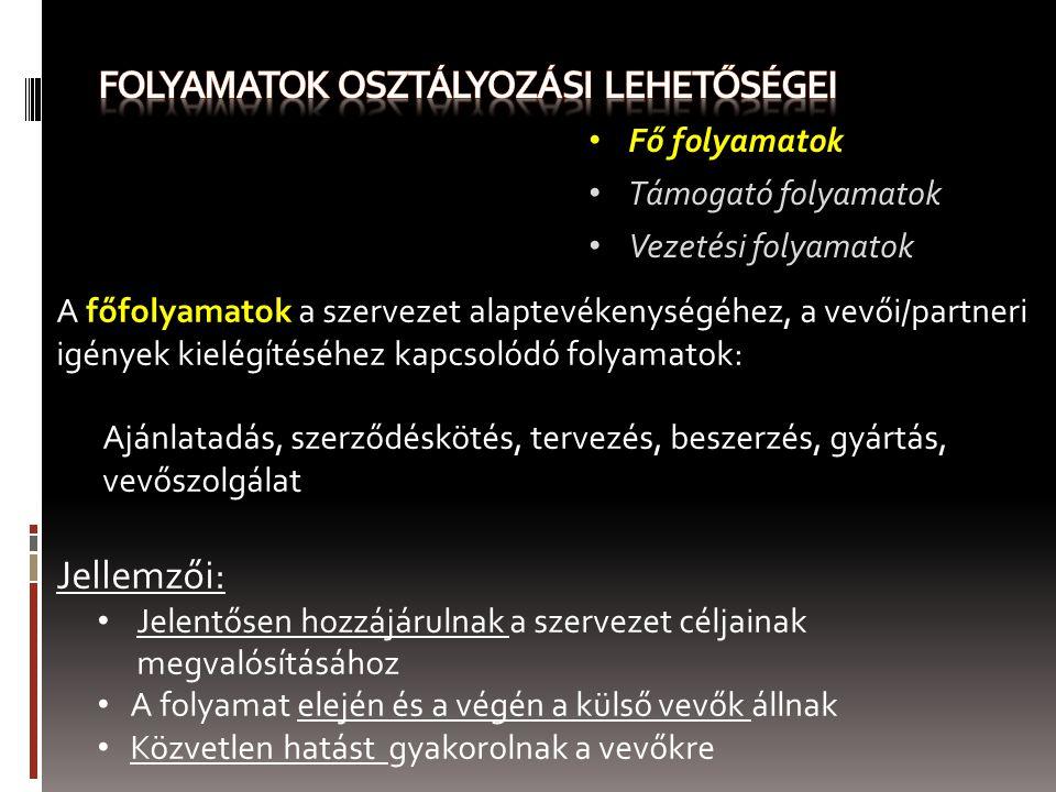 ÁTFOGÓ FOLYAMATÁBRÁK Inputok Üzleti folyamat Kibocsátás Átfogó folyamatábrák 3.