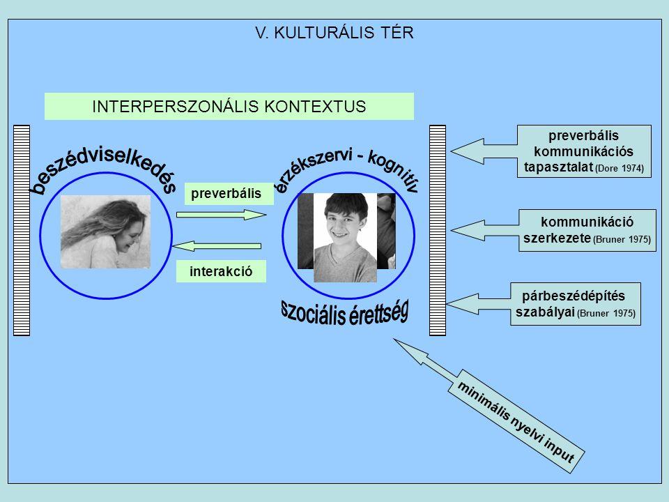 V. KULTURÁLIS TÉR preverbális interakció INTERPERSZONÁLIS KONTEXTUS minimális nyelvi input párbeszédépítés szabályai (Bruner 1975) kommunikáció szerke