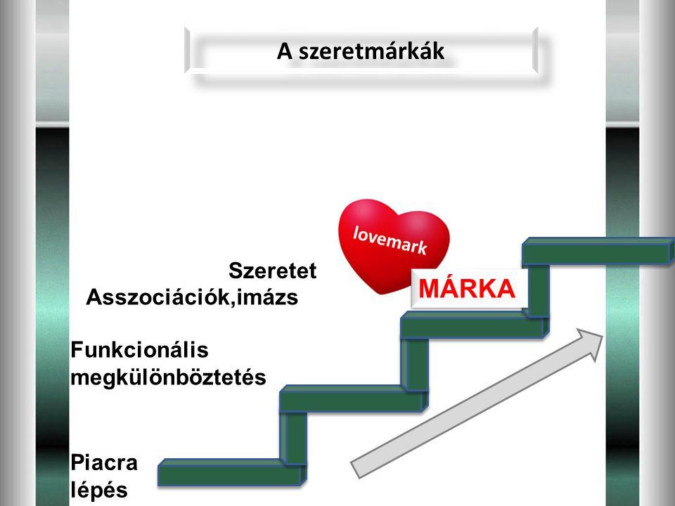 A szeretmárkák Funkcionális megkülönböztetés Piacra lépés Asszociációk,imázs Szeretet MÁRKA