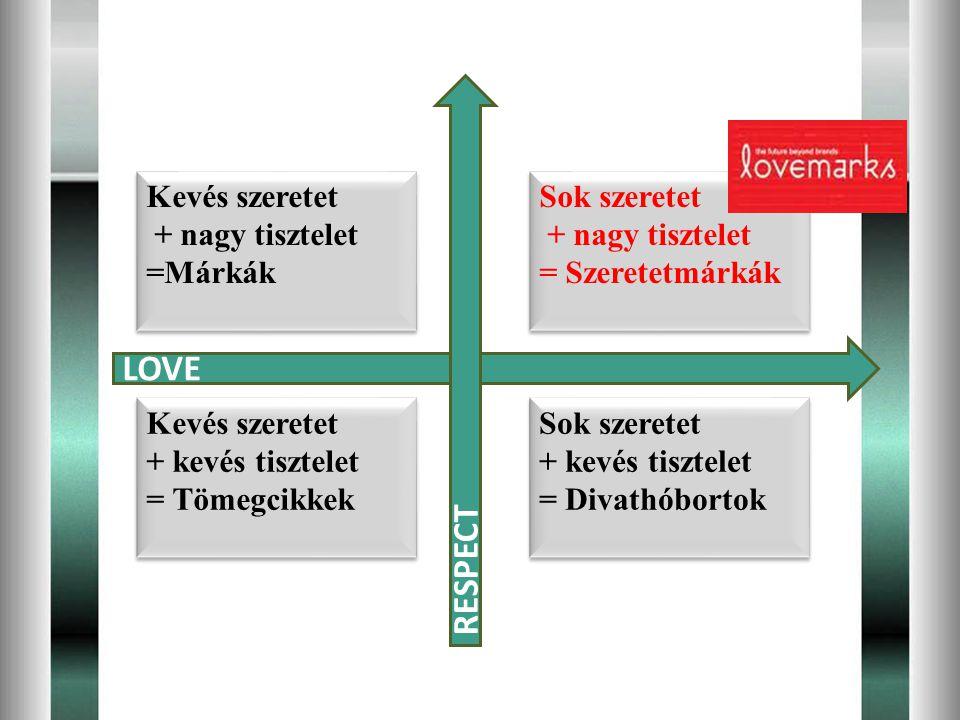 Kevés szeretet + nagy tisztelet =Márkák Kevés szeretet + nagy tisztelet =Márkák Kevés szeretet + kevés tisztelet = Tömegcikkek Kevés szeretet + kevés