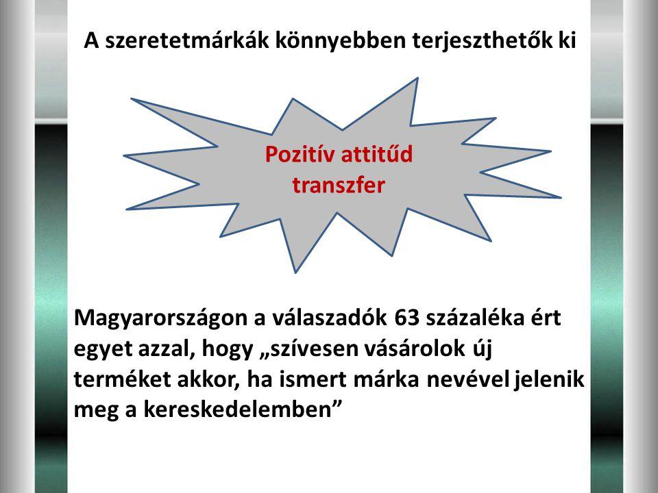 """A szeretetmárkák könnyebben terjeszthetők ki Magyarországon a válaszadók 63 százaléka ért egyet azzal, hogy """"szívesen vásárolok új terméket akkor, ha"""
