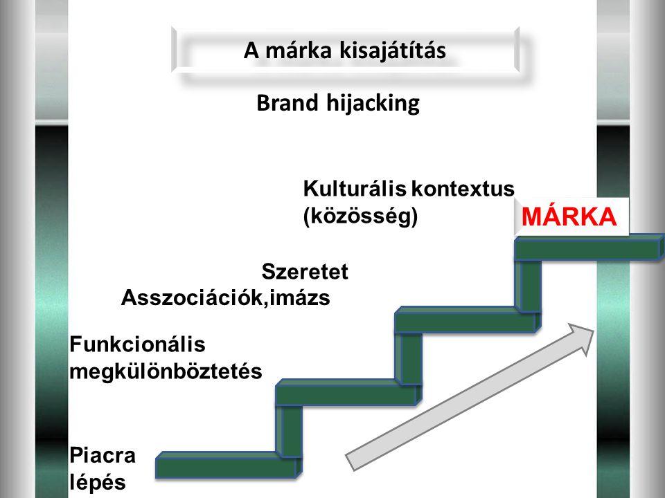A márka kisajátítás Funkcionális megkülönböztetés Piacra lépés Asszociációk,imázs Szeretet MÁRKA Kulturális kontextus (közösség) Brand hijacking