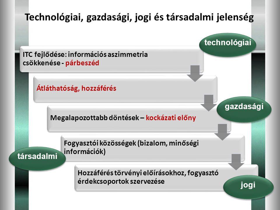 Technológiai, gazdasági, jogi és társadalmi jelenség ITC fejlődése: információs aszimmetria csökkenése - párbeszéd Átláthatóság, hozzáférésMegalapozot