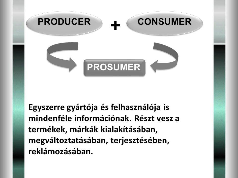 PRODUCER CONSUMER + PROSUMER Egyszerre gyártója és felhasználója is mindenféle információnak. Részt vesz a termékek, márkák kialakításában, megváltozt