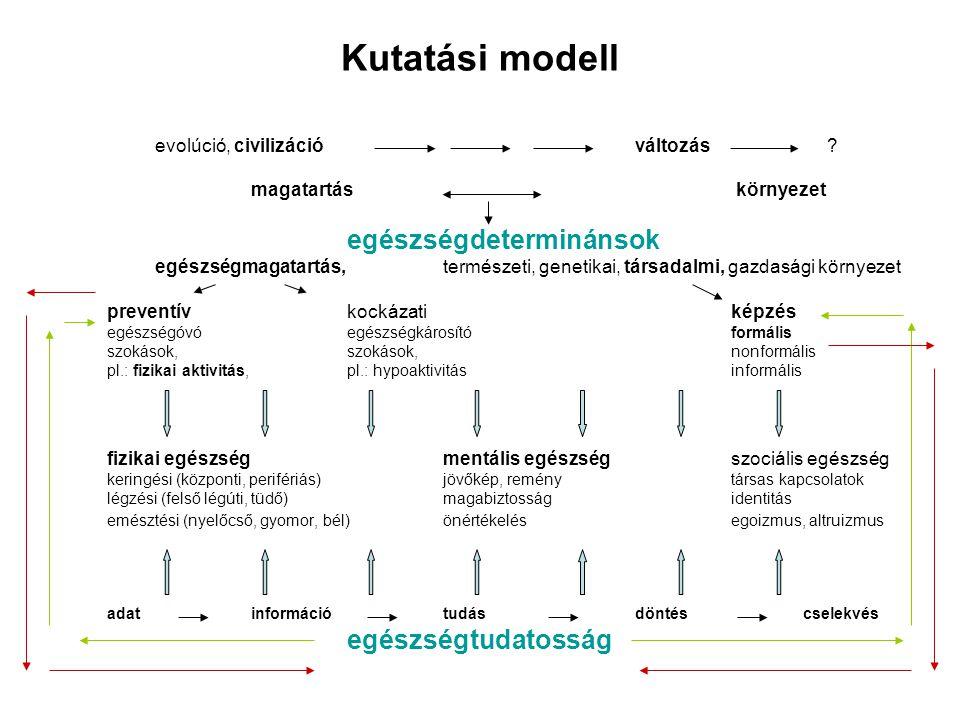 Kutatási modell evolúció, civilizáció változás? magatartás környezet egészségdeterminánsok egészségmagatartás, természeti, genetikai, társadalmi, gazd