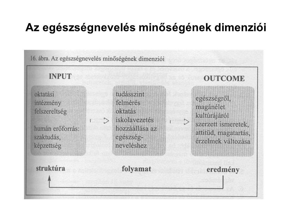 Az egészségnevelés minőségének dimenziói