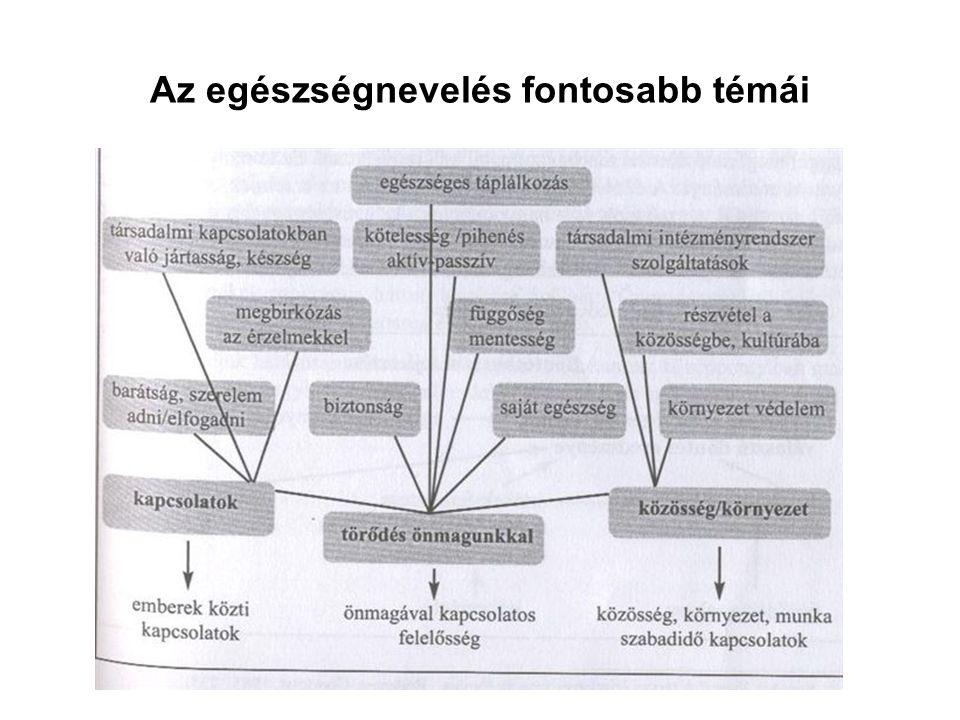 Az oktatás módszerei A tudás –Adatszerű ismeret és információ, –maga a tanulás, –használható ismeretek tárháza Az érzelem –(befolyásolja) az életet a fejlődést a szükségletek kielégítését –Hatást gyakorol A szervezet működésére A lelki élet folyamataira A környezetre A cselekvés –Az aktivitások sorát jelenti benne az egyéni, a szociális, egészségügyi és egyéb problémák megoldása