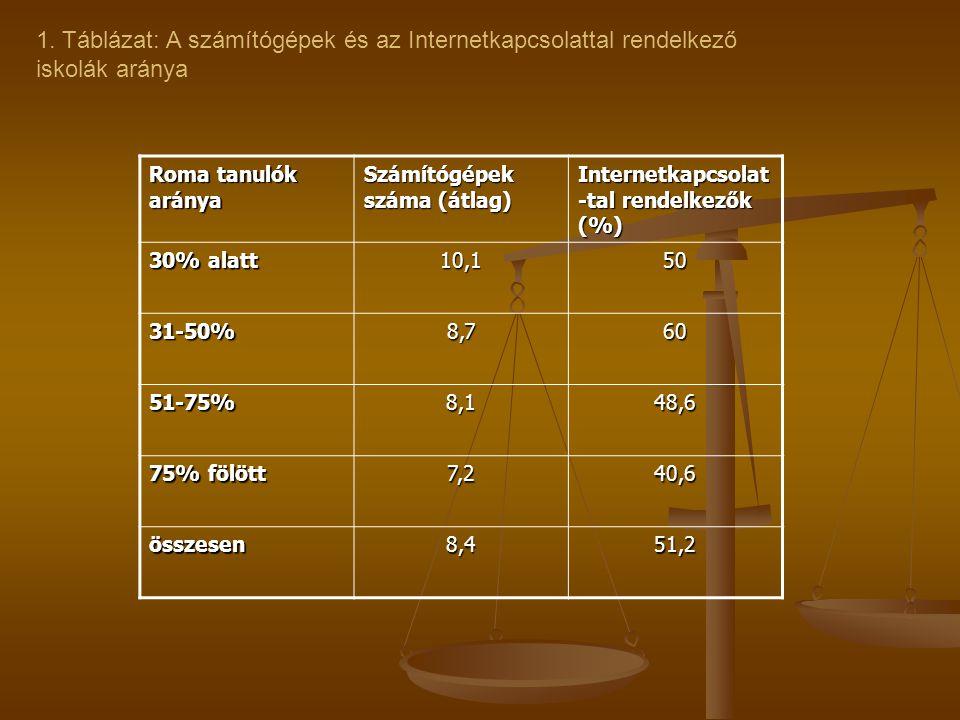 1. Táblázat: A számítógépek és az Internetkapcsolattal rendelkező iskolák aránya Roma tanulók aránya Számítógépek száma (átlag) Internetkapcsolat -tal
