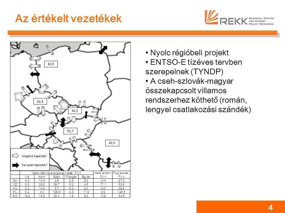A használt modell REKK EEMM – Európai villamos energia piaci modell ‣Részletes technológiai modell - 5000 blokk, 85 határmetszék modellezése Piaci egyensúly : A termelői profitmaximalizáció a kialakuló piaci ár mellett, versenypiaci feltételek mellett.