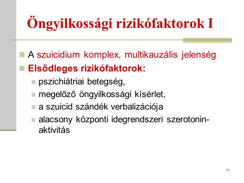 Öngyilkossági rizikófaktorok I A szuicidium komplex, multikauzális jelenség Elsődleges rizikófaktorok: pszichiátriai betegség, megelőző öngyilkossági kísérlet, a szuicid szándék verbalizációja alacsony központi idegrendszeri szerotonin- aktivitás 11