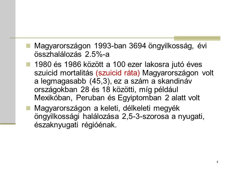 Magyarországon 1993-ban 3694 öngyilkosság, évi összhalálozás 2.5%-a 1980 és 1986 között a 100 ezer lakosra jutó éves szuicid mortalitás (szuicid ráta) Magyarországon volt a legmagasabb (45,3), ez a szám a skandináv országokban 28 és 18 közötti, míg például Mexikóban, Peruban és Egyiptomban 2 alatt volt Magyarországon a keleti, délkeleti megyék öngyilkossági halálozása 2,5-3-szorosa a nyugati, északnyugati régióénak.