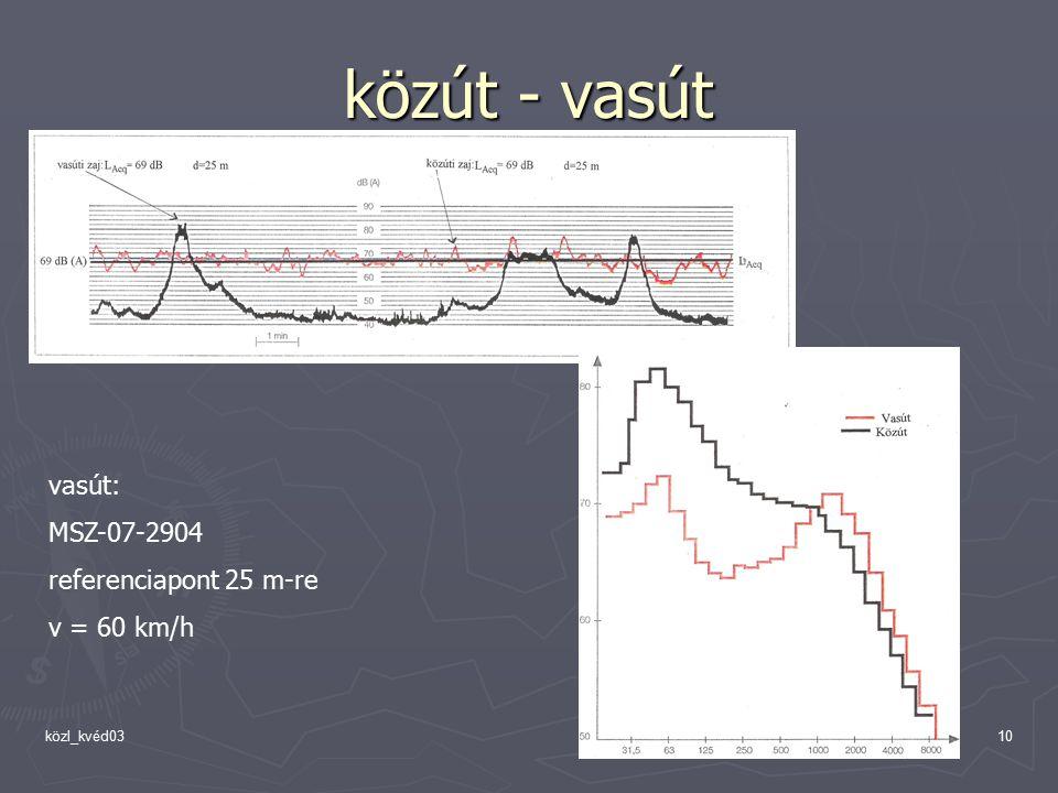 közl_kvéd0310 közút - vasút vasút: MSZ-07-2904 referenciapont 25 m-re v = 60 km/h