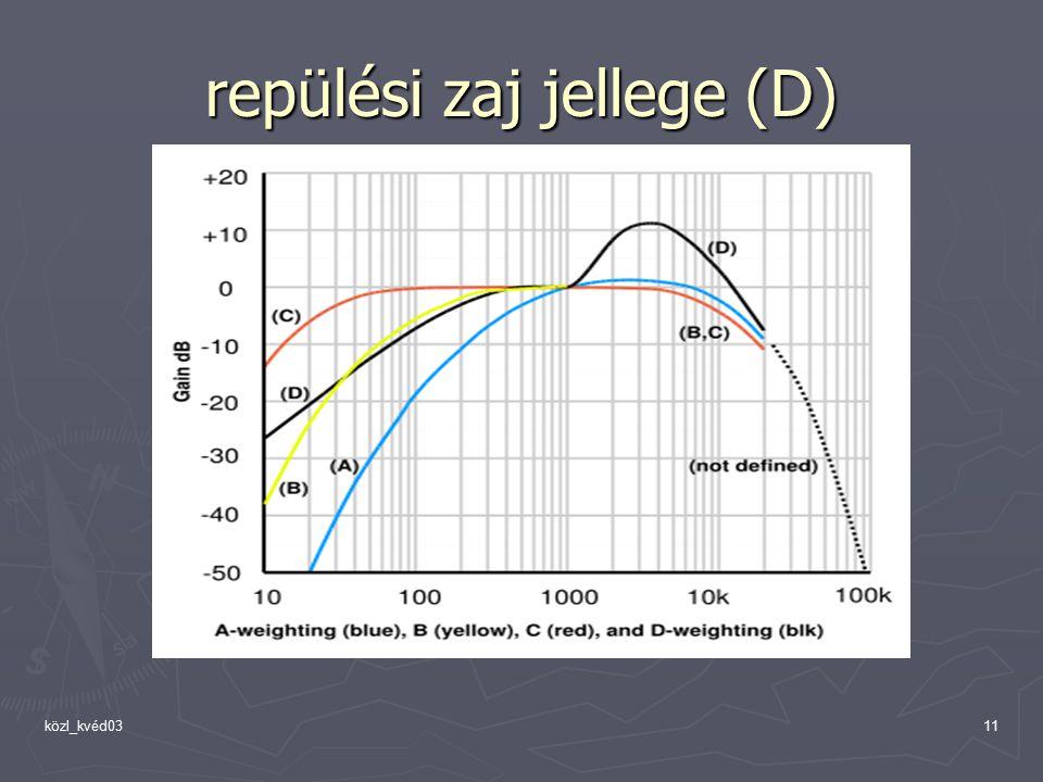 közl_kvéd0311 repülési zaj jellege (D)