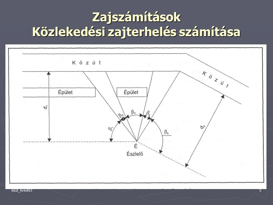 közl_kvéd035 Zajszámítások Közlekedési zajterhelés számítása