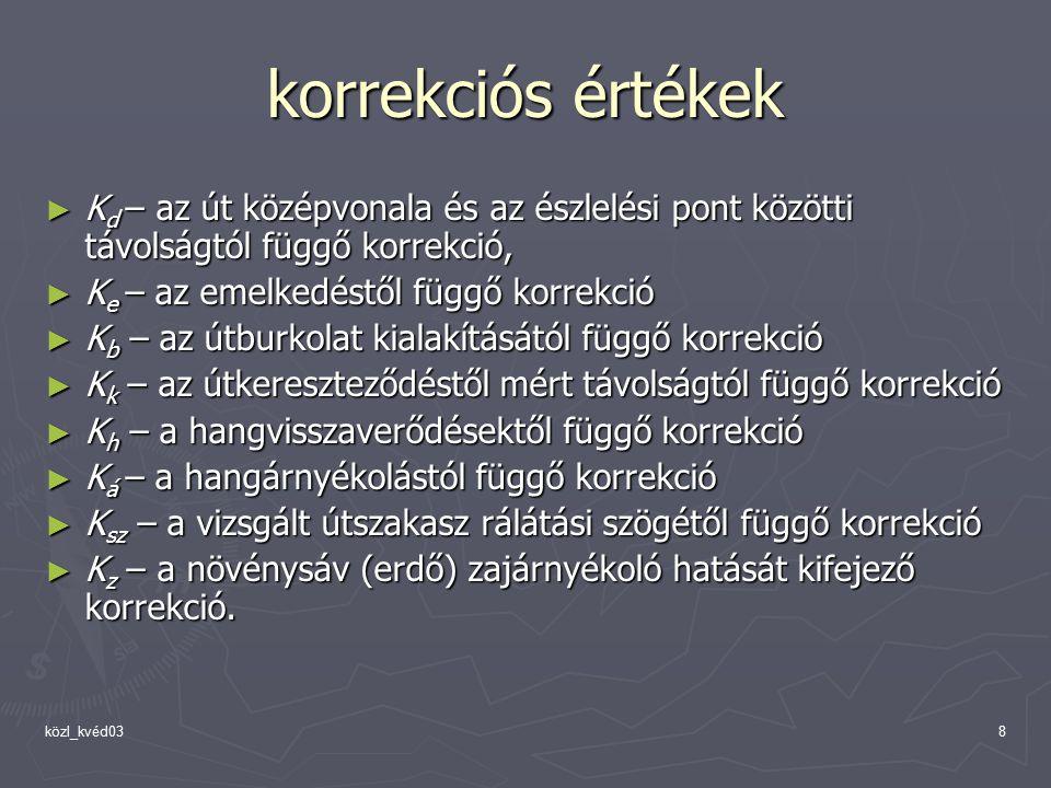 közl_kvéd0319 zajtérképek