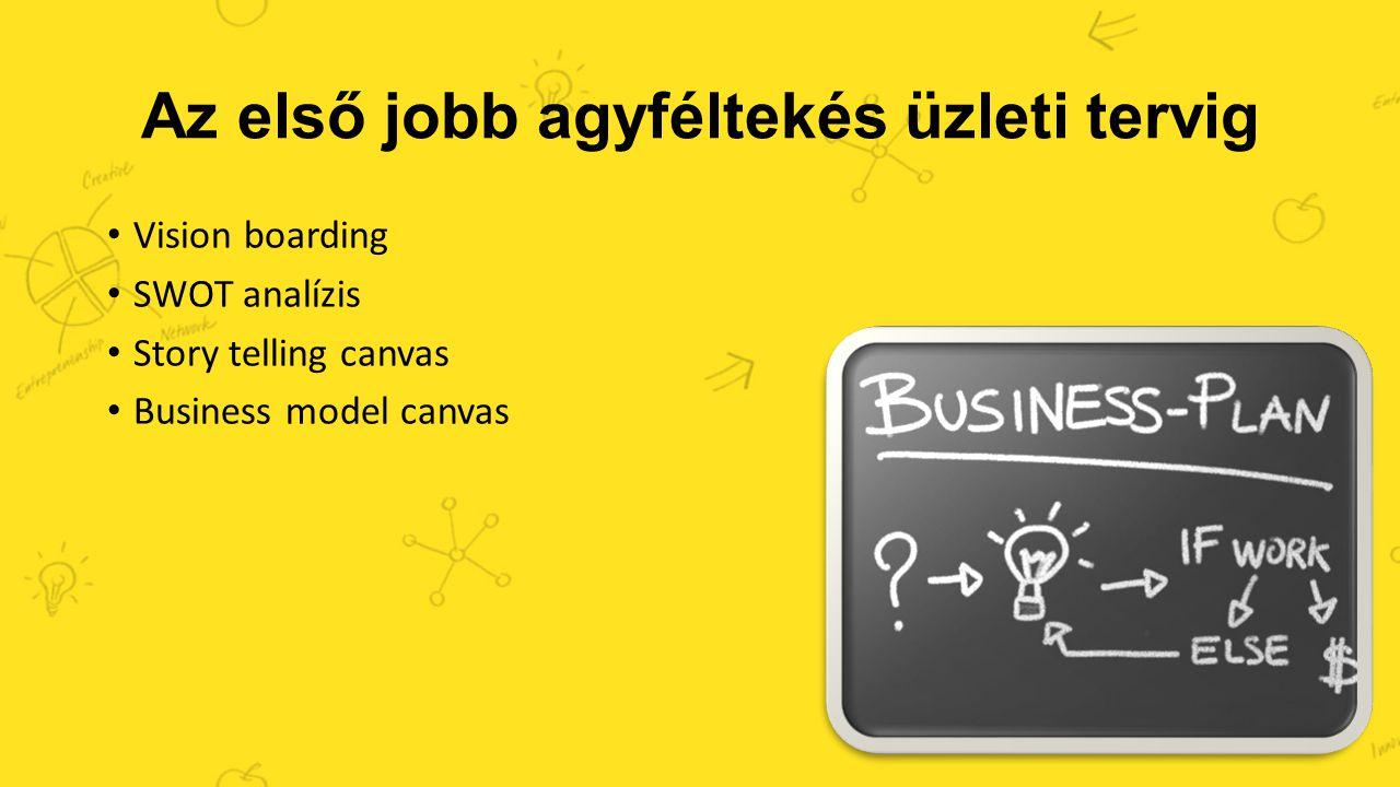 Az első jobb agyféltekés üzleti tervig Vision boarding SWOT analízis Story telling canvas Business model canvas