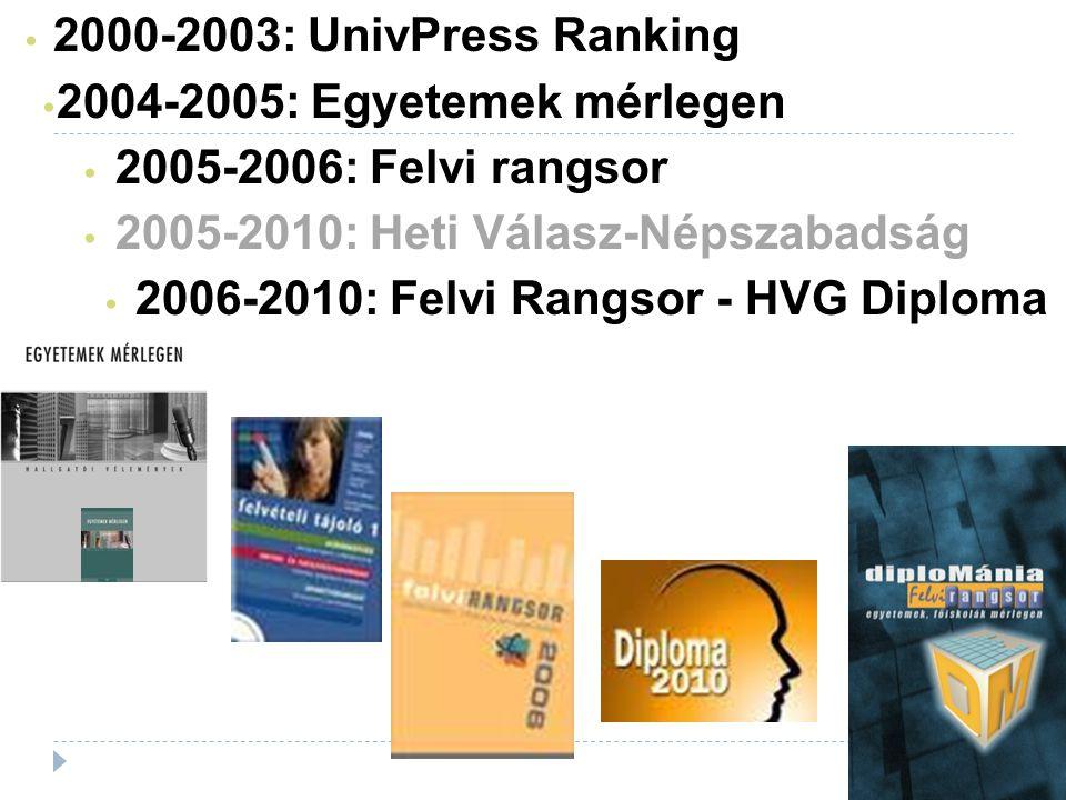 2000-2003: UnivPress Ranking 2004-2005: Egyetemek mérlegen 2005-2006: Felvi rangsor 2005-2010: Heti Válasz-Népszabadság 2006-2010: Felvi Rangsor - HVG Diploma