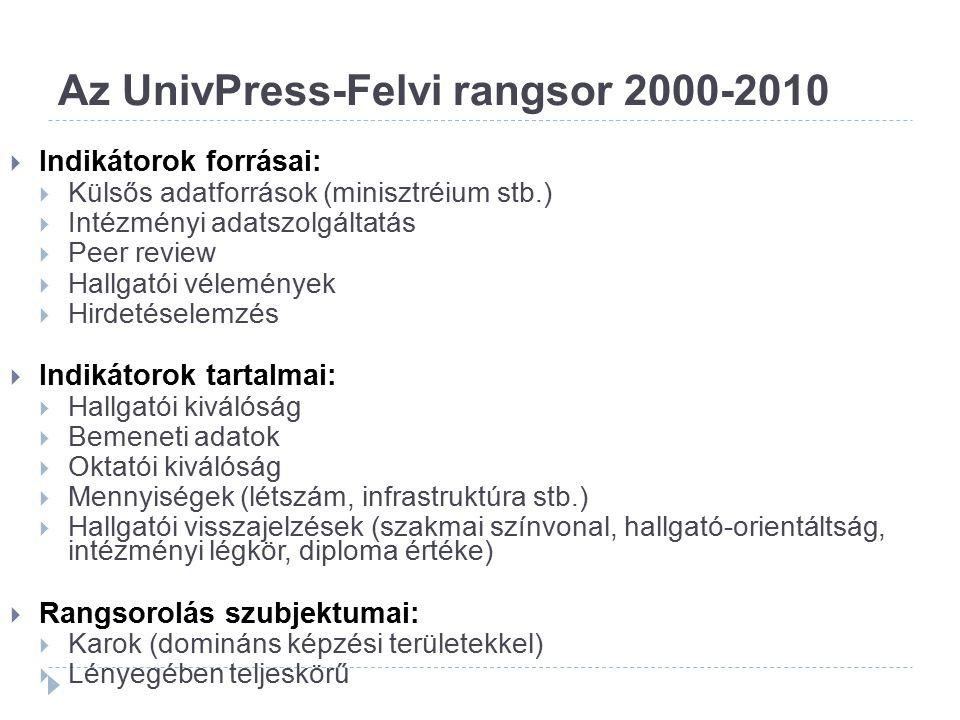 Az UnivPress-Felvi rangsor 2000-2010  Indikátorok forrásai:  Külsős adatforrások (minisztréium stb.)  Intézményi adatszolgáltatás  Peer review  H
