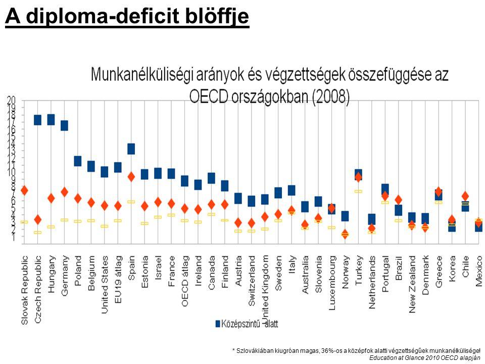A diploma-deficit blöffje * Szlovákiában kiugróan magas, 36%-os a középfok alatti végzettségűek munkanélkülisége! Education at Glance 2010 OECD alapjá