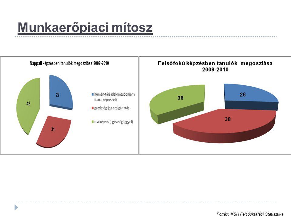 Munkaerőpiaci mítosz Forrás: KSH Felsőoktatási Statisztika