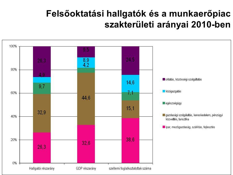 Felsőoktatási hallgatók és a munkaerőpiac szakterületi arányai 2010-ben