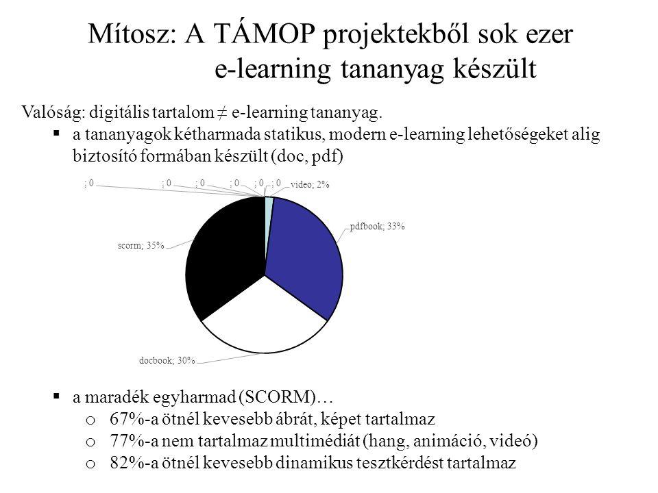 Mítosz: A TÁMOP projektekből sok ezer e-learning tananyag készült Valóság: digitális tartalom ≠ e-learning tananyag.
