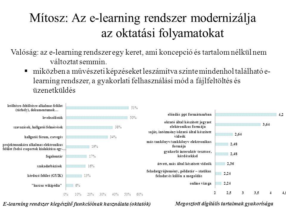 Mítosz: Az e-learning rendszer modernizálja az oktatási folyamatokat Valóság: az e-learning rendszer egy keret, ami koncepció és tartalom nélkül nem változtat semmin.