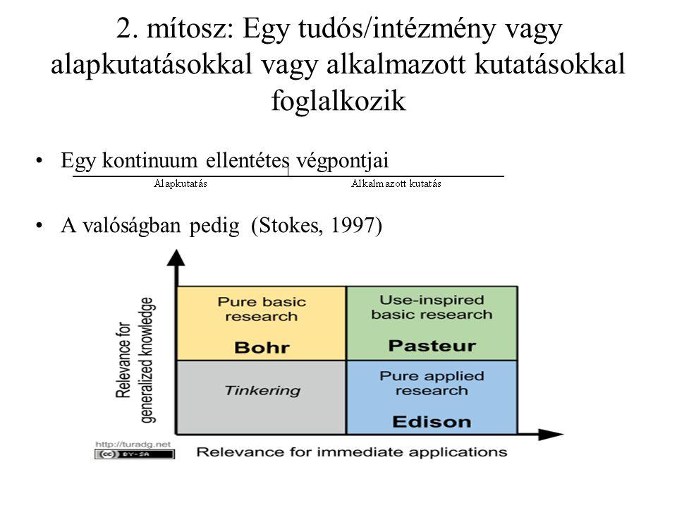 2. mítosz: Egy tudós/intézmény vagy alapkutatásokkal vagy alkalmazott kutatásokkal foglalkozik Egy kontinuum ellentétes végpontjai A valóságban pedig