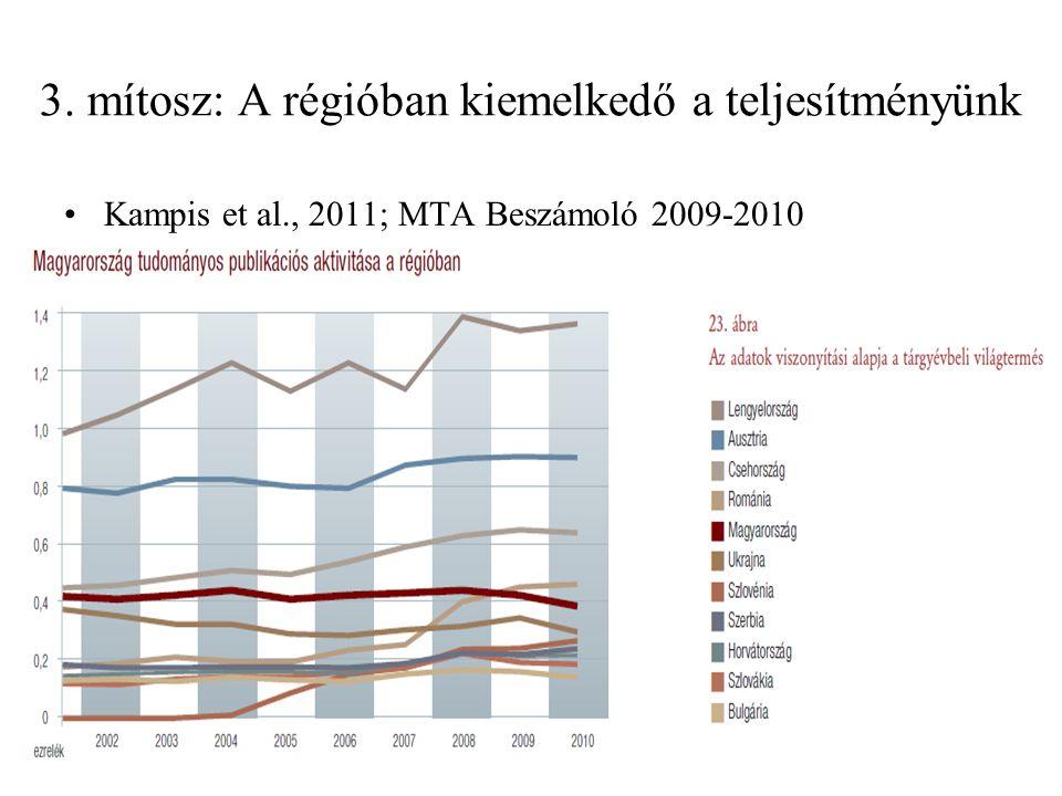 3. mítosz: A régióban kiemelkedő a teljesítményünk Kampis et al., 2011; MTA Beszámoló 2009-2010