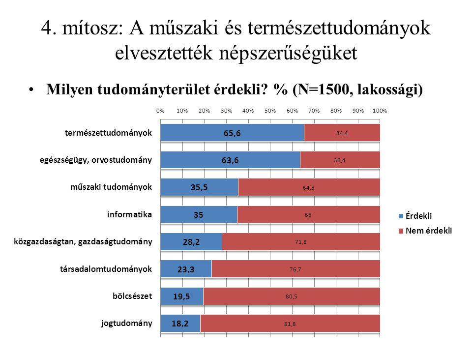 4. mítosz: A műszaki és természettudományok elvesztették népszerűségüket Milyen tudományterület érdekli? % (N=1500, lakossági)